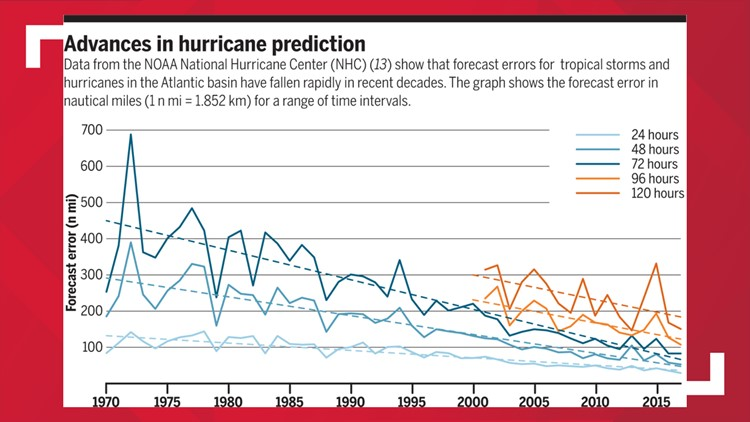 CHART showing hurricane forecast errors over time