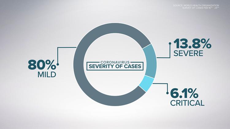 Coronavirus severity