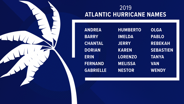 2019 Hurricane Names