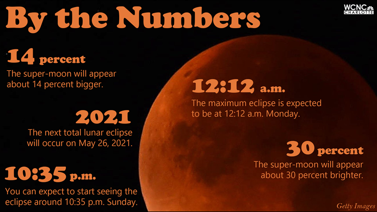 Lunar Eclipse: by the numbers