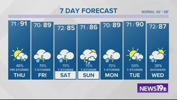 Efren Afante's latest weather forecast: June 5, 2019