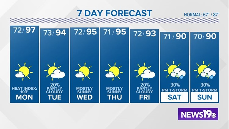 More heat and humidity to start the workweek