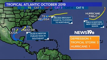 October Atlantic Hurricane Season Review