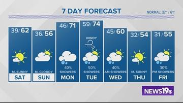 Efren Afante's latest forecast: Dec. 6