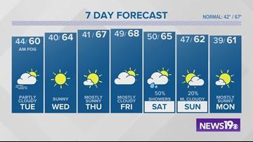 Columbia, SC weather forecast: November 18