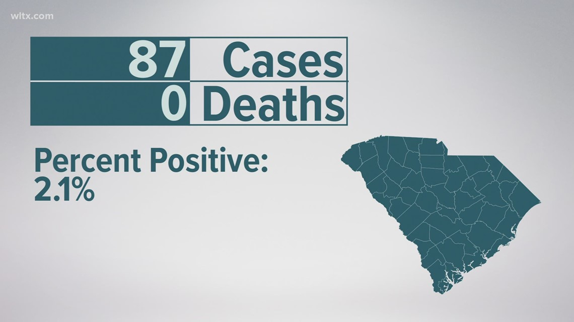 SC sees lowest number of new COVID cases in more than a year