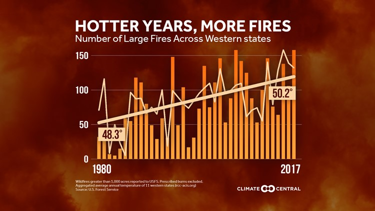 Climate central wildfires