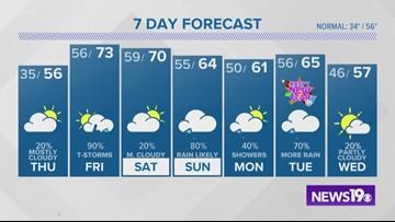 Jim Gandy's Thursday Forecast