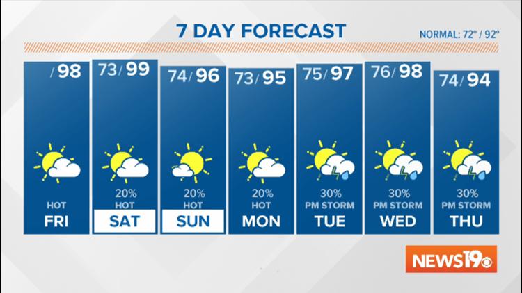 Efren's forecast August 9, 2019