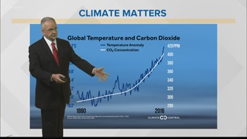 Climate Matters: Does Climate Change Affect Hurricane Intensity?