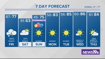 Jim Gandy's latest weather forecast: April 18, 2019