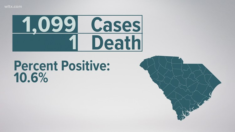 DHEC: SC coronavirus numbers, 1099 new infections, percent positive rate is 10.6