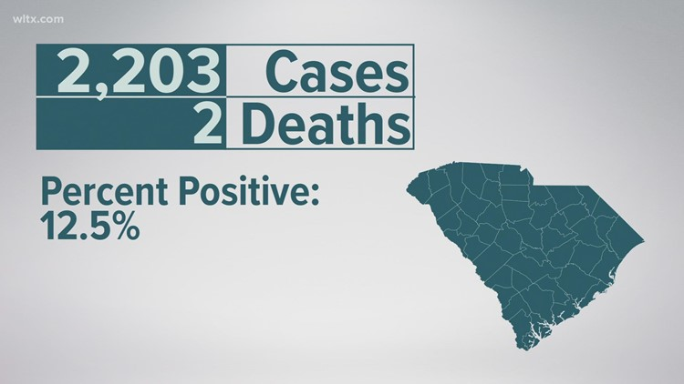 More than 2,000 Covid cases in South Carolina