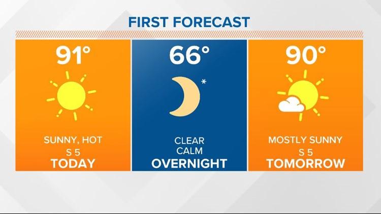 Sunny, hot today, moisture returns Tuesday