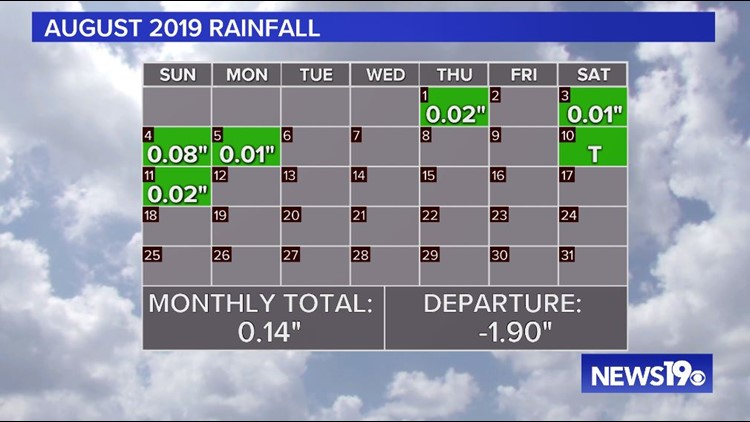 August Rainfall