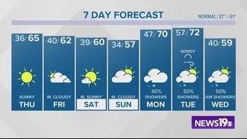 Columbia, SC latest weather forecast: December 4