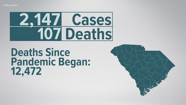South Carolina COVID update shows 107 more deaths, 2,147 more cases
