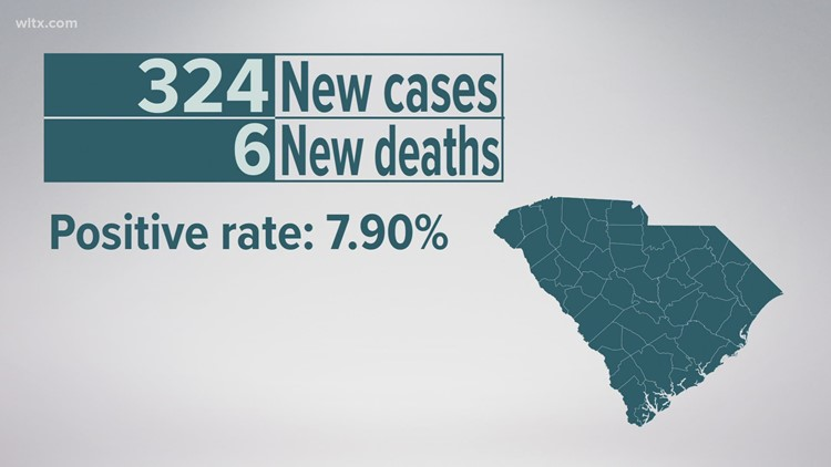 324 new COVID-19 cases reported, 6 additional deaths in SC