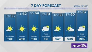 Latest Columbia, SC weather forecast: December 2