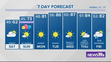 Jim Gandy's latest weather forecast: April 19, 20190