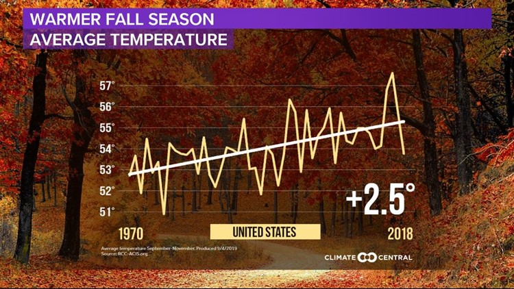 US Fall Temps