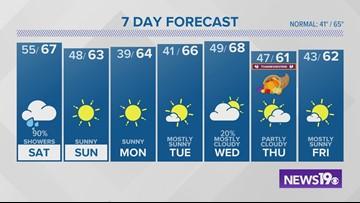 Columbia, SC weather forecast: November 22