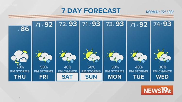 7-8-2021 AM Forecast
