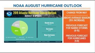 2019 Atlantic Hurricane Season (So Far)