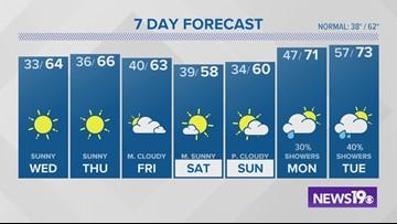 Latest Columbia, SC weather forecast: December 3
