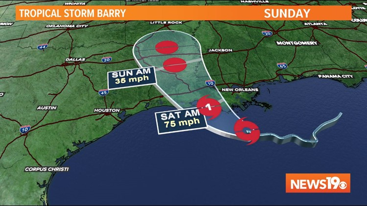 Barry projected Path