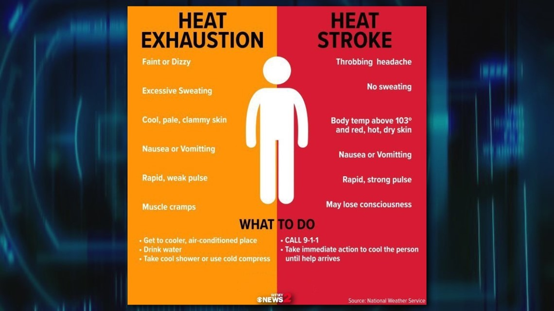 Heat-Related Illnesses | Heat Exhaustion vs Heatstroke
