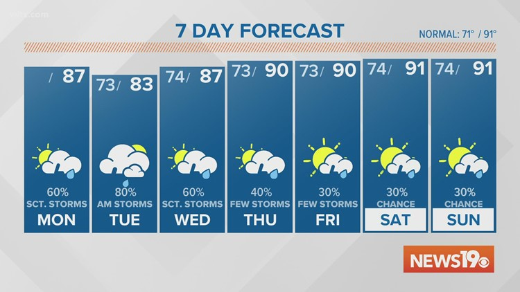 Heavy rain is expected to start the week.