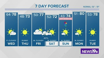 Efren's evening forecast for Tuesday, May 5, 2020