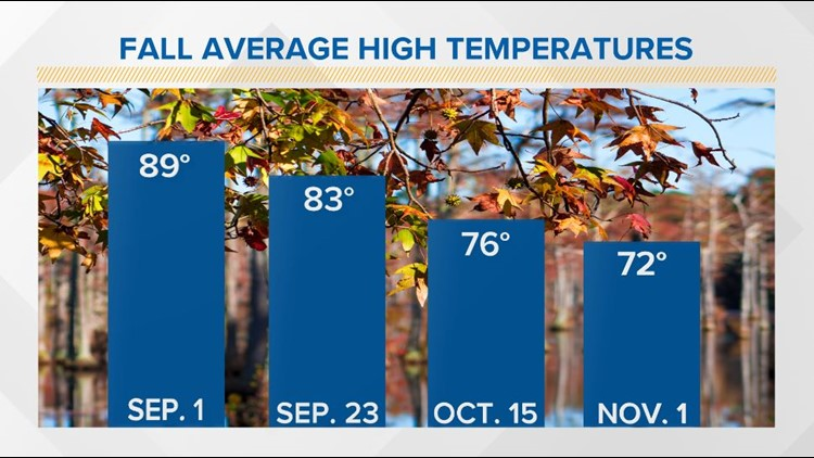 Average fall highs