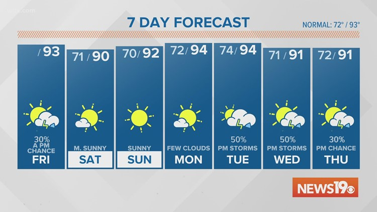 A hazy Friday with low chances for rain.
