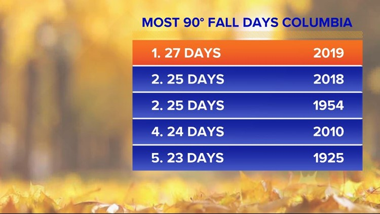 90° Fall Days