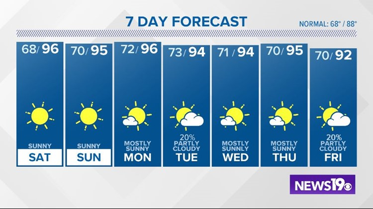 Alex's Friday Sep  6, 2019 AM Forecast