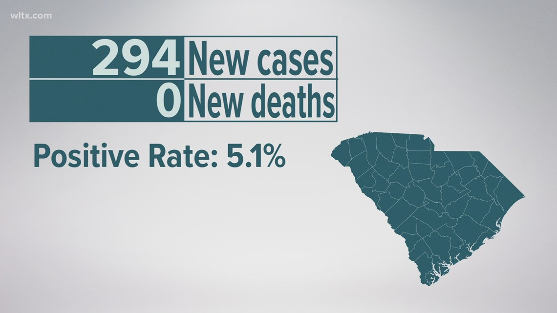294 new confirmed COVID-19 cases, no additional deaths reported in SC