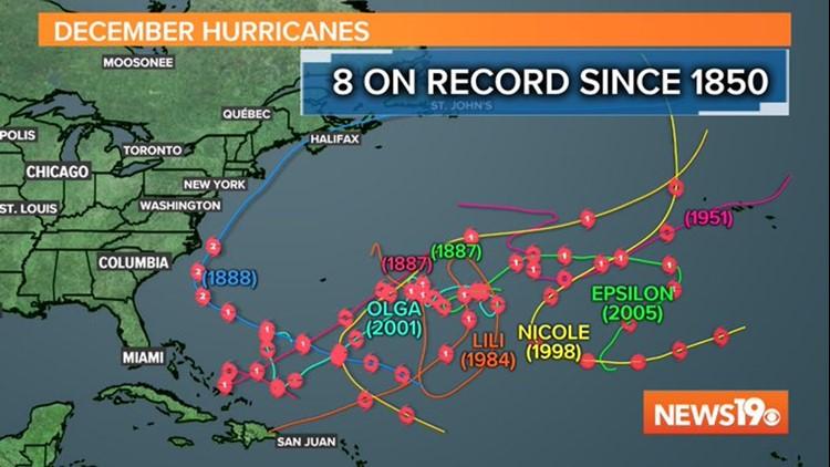 December Hurricanes