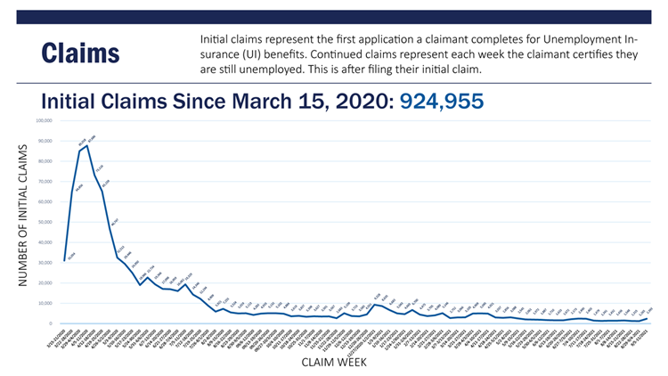 Latest unemployment claims in South Carolina