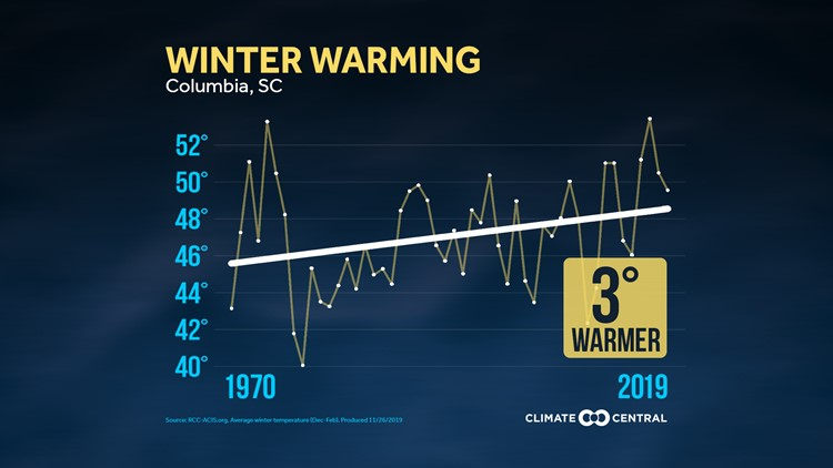 Warming winters in Columbia