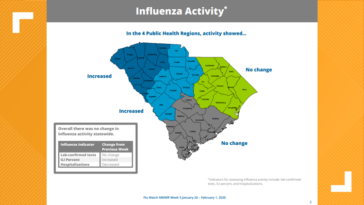 DHEC flu watch report graphic