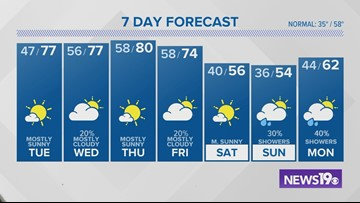 Jim Gandy's latest weather forecast: February 4, 2019