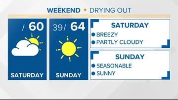 Dry weather returns for the weekend