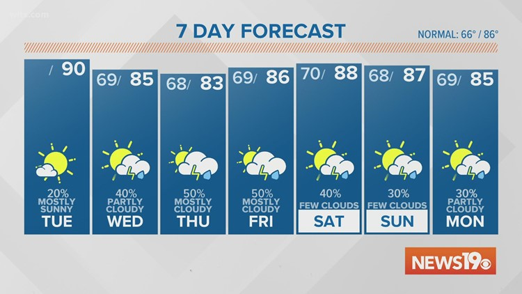 Warm and mostly sunny for Tuesday, then rain chances go up for the rest of the week.