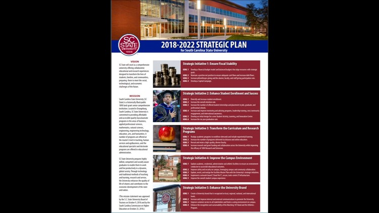 SC State University 2018-2022