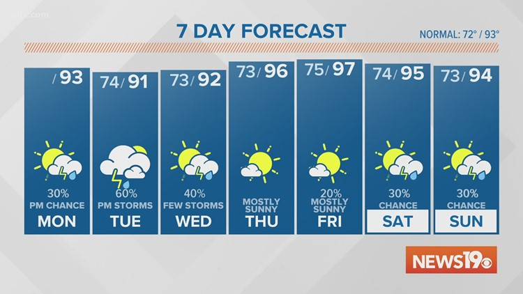 A chance for rain Monday, Storms Expected Tuesday