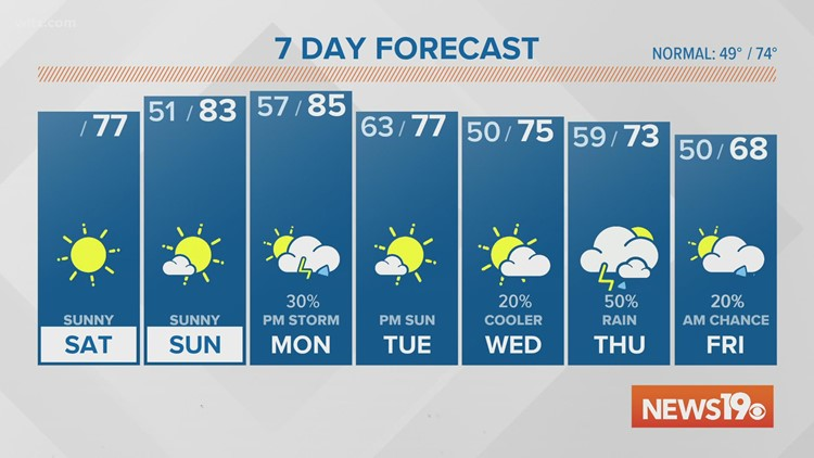 A dry and sunny weekend is expected. Rain chance goes up next week.