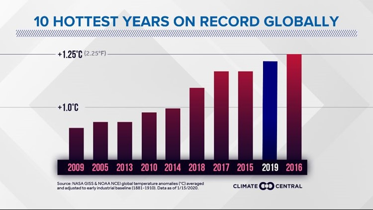10 hottest years