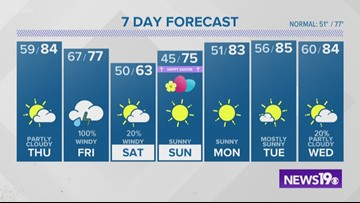 Jim Gandy's latest weather forecast: April 17, 2019